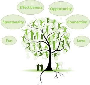 Go Deep Urban Retreat Tree